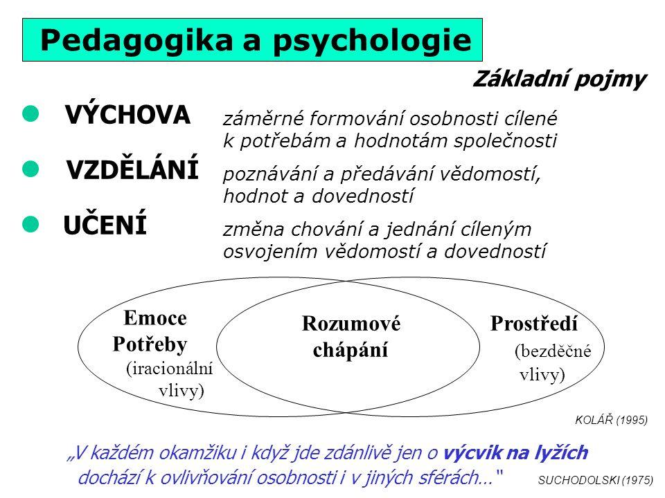 THORNDIKE (1906) PAVLOV (1904) Stabilizace dovednosti cca po 20-30 pokusech Vyhasnutí cca po 10-15 pokusech bez efektu nebo po čase ZÁKONY UČENÍ pohotovost cvik účinek