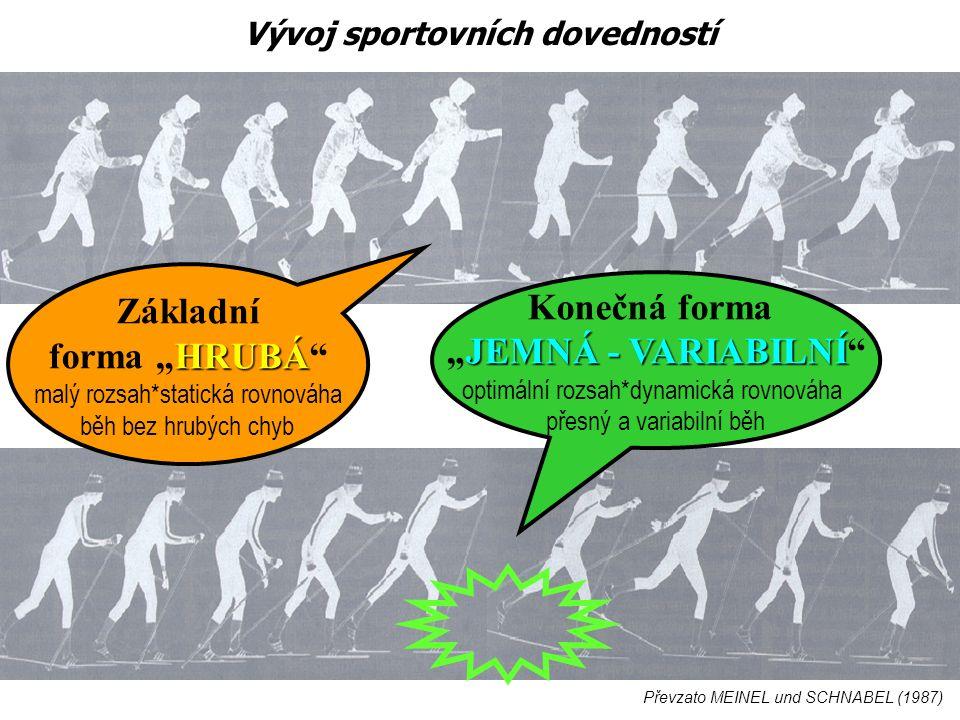 """Převzato MEINEL und SCHNABEL (1987) Konečná forma JEMNÁ - VARIABILNÍ """"JEMNÁ - VARIABILNÍ optimální rozsah*dynamická rovnováha přesný a variabilní běh Základní HRUBÁ forma """"HRUBÁ malý rozsah*statická rovnováha běh bez hrubých chyb Vývoj sportovních dovedností"""