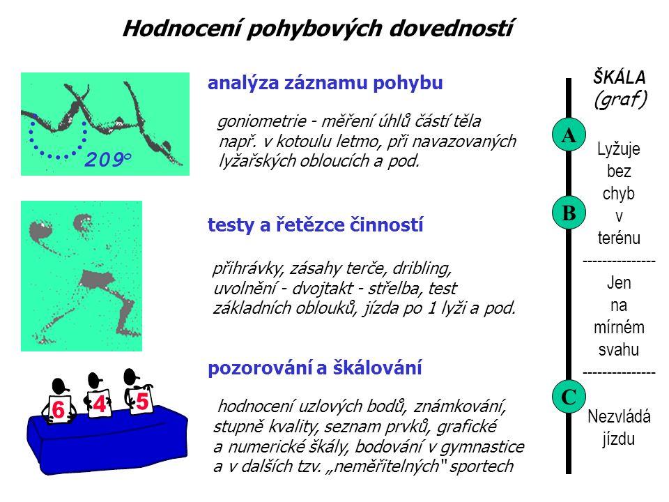 ŠKÁLA (graf) Lyžuje bez chyb v terénu --------------- Jen na mírném svahu --------------- Nezvládá jízdu A B C analýza záznamu pohybu goniometrie - měření úhlů částí těla např.
