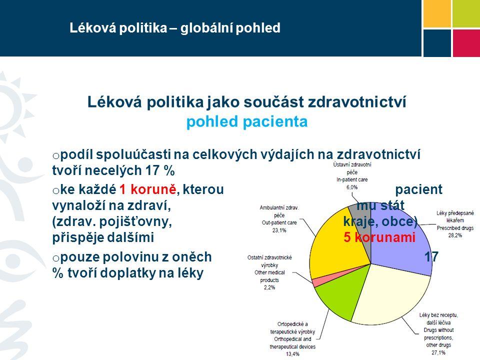 Léková politika jako součást zdravotnictví pohled pacienta o podíl spoluúčasti na celkových výdajích na zdravotnictví tvoří necelých 17 % o ke každé 1 koruně, kterou pacient vynaloží na zdraví, mu stát (zdrav.