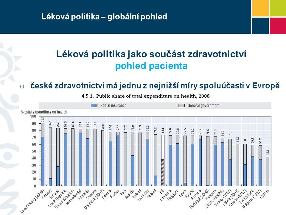 Léková politika – globální pohled Léková politika jako součást zdravotnictví pohled pacienta o české zdravotnictví má jednu z nejnižší míry spoluúčasti v Evropě