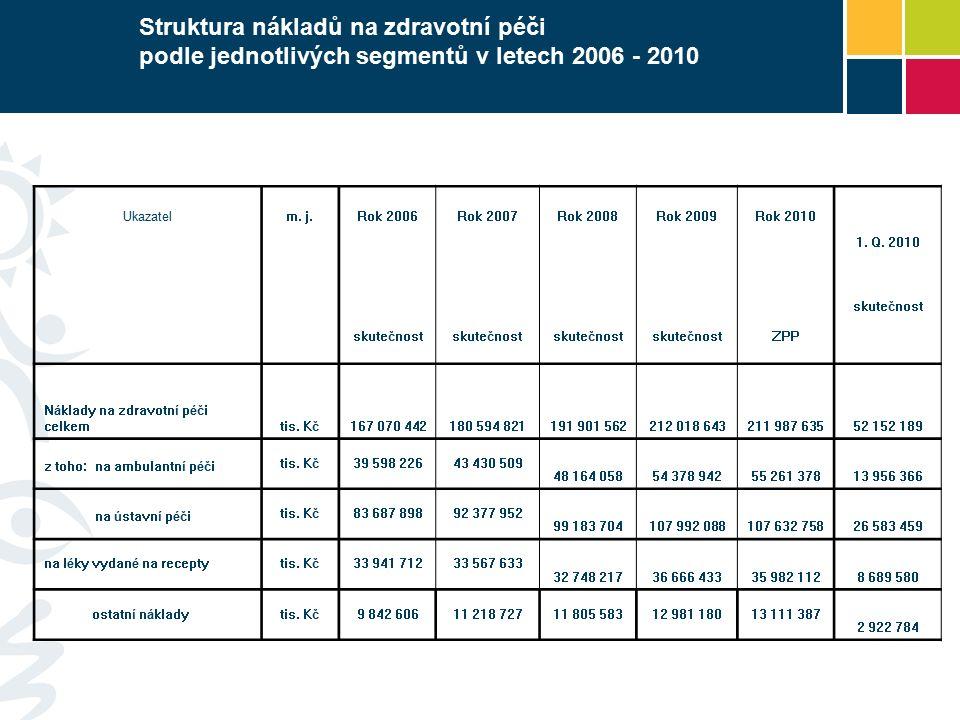 Struktura nákladů na zdravotní péči podle jednotlivých segmentů v letech 2006 - 2010 Ukazatelm. j.Rok 2006Rok 2007Rok 2008Rok 2009Rok 2010 1. Q. 2010
