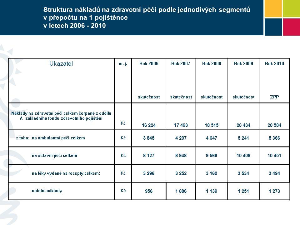 Struktura nákladů na zdravotní péči podle jednotlivých segmentů v přepočtu na 1 pojištěnce v letech 2006 - 2010 Ukazatel m. j.Rok 2006Rok 2007Rok 2008