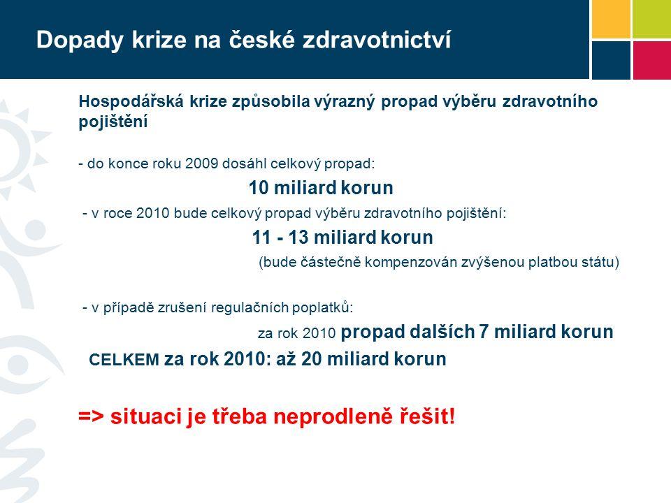 Dopady krize na české zdravotnictví Hospodářská krize způsobila výrazný propad výběru zdravotního pojištění - do konce roku 2009 dosáhl celkový propad: 10 miliard korun - v roce 2010 bude celkový propad výběru zdravotního pojištění: 11 - 13 miliard korun (bude částečně kompenzován zvýšenou platbou státu) - v případě zrušení regulačních poplatků: za rok 2010 propad dalších 7 miliard korun CELKEM za rok 2010: až 20 miliard korun => situaci je třeba neprodleně řešit!