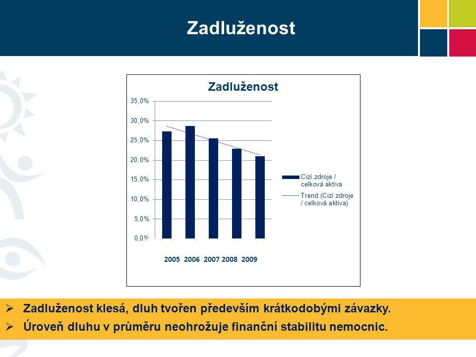  Zadluženost klesá, dluh tvořen především krátkodobými závazky.  Úroveň dluhu v průměru neohrožuje finanční stabilitu nemocnic. Zadluženost 2005 200