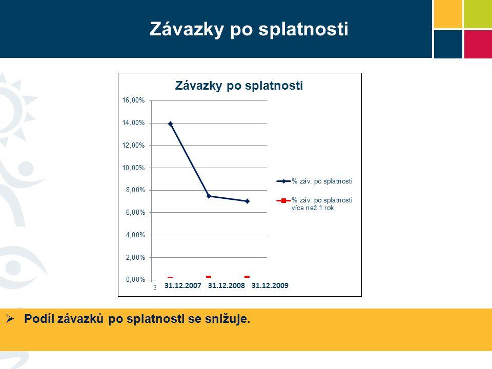 Závazky po splatnosti  Podíl závazků po splatnosti se snižuje. 31.12.2007 31.12.2008 31.12.2009