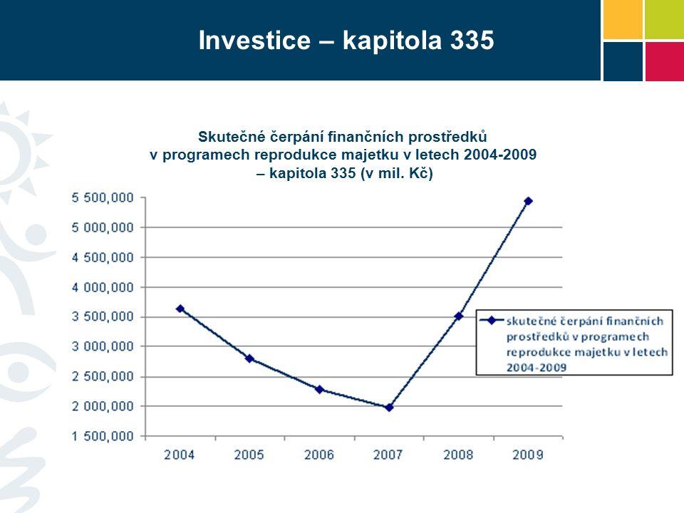 Investice – kapitola 335 Skutečné čerpání finančních prostředků v programech reprodukce majetku v letech 2004-2009 – kapitola 335 (v mil.