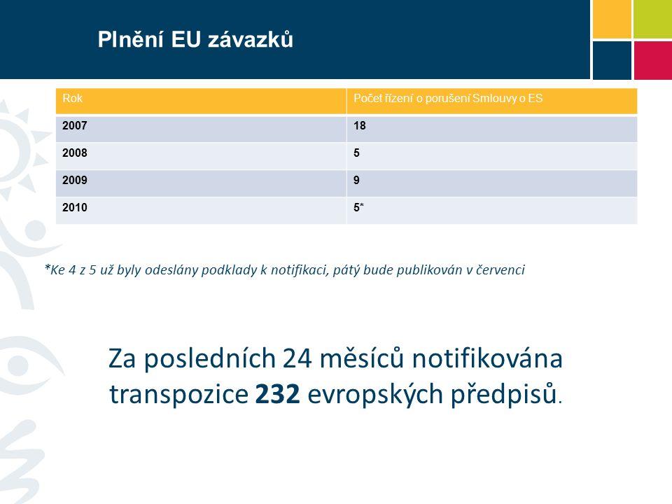 Plnění EU závazků RokPočet řízení o porušení Smlouvy o ES 200718 20085 20099 20105* *Ke 4 z 5 už byly odeslány podklady k notifikaci, pátý bude publikován v červenci Za posledních 24 měsíců notifikována transpozice 232 evropských předpisů.