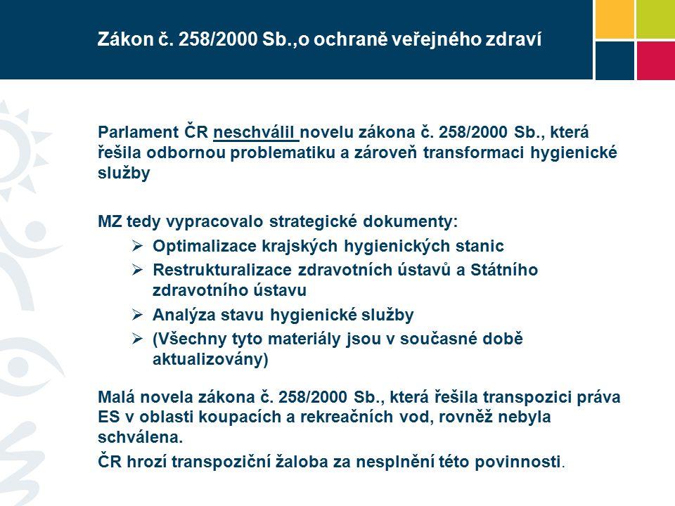 Zákon č. 258/2000 Sb.,o ochraně veřejného zdraví Parlament ČR neschválil novelu zákona č.