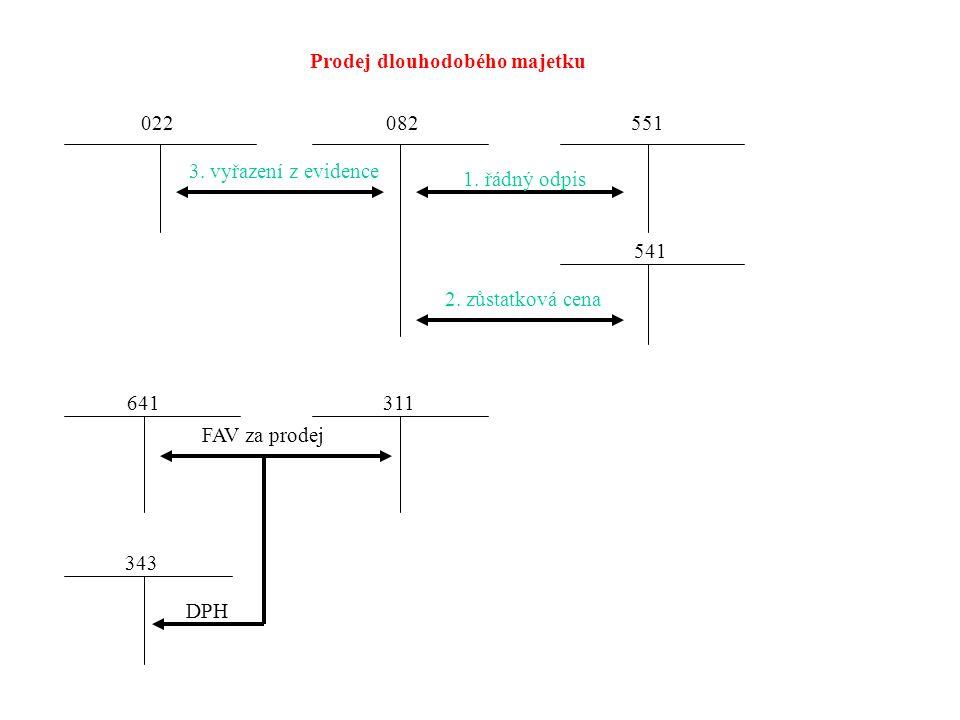 Vyřazení dlouhodobého majetku a) Zcela odepsaný dlouhodobý majetekPC = OPRÁVKY PCOprávky 02. 08. vyřazení DM v PC b) Dlouhodobý majetek odepsaný pouze
