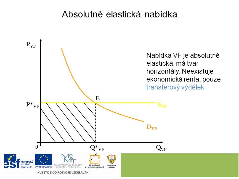 Q VF P VF D VF S VF P* VF Nabídka VF je absolutně elastická, má tvar horizontály. Neexistuje ekonomická renta, pouze transferový výdělek. Q* VF 0 E Ab