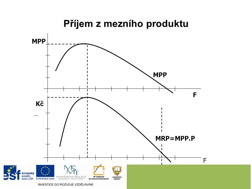 Příjem z mezního produktu MRP=MPP.P MPP F F Kč