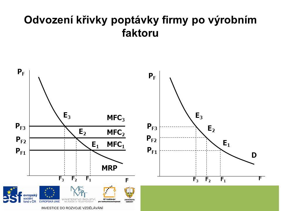 Odvození křivky poptávky firmy po výrobním faktoru F F PFPF PFPF MFC 3 MFC 2 MFC 1 MRP P F3 P F2 P F1 E3E3 E2E2 E1E1 F3F3 F2F2 F1F1 P F3 P F2 P F1 F3F
