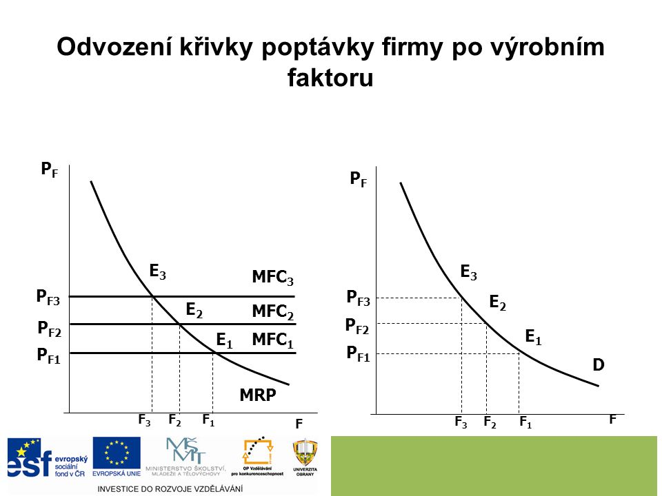 Odvození křivky poptávky firmy po výrobním faktoru F F PFPF PFPF MFC 3 MFC 2 MFC 1 MRP P F3 P F2 P F1 E3E3 E2E2 E1E1 F3F3 F2F2 F1F1 P F3 P F2 P F1 F3F3 F2F2 F1F1 D E3E3 E2E2 E1E1