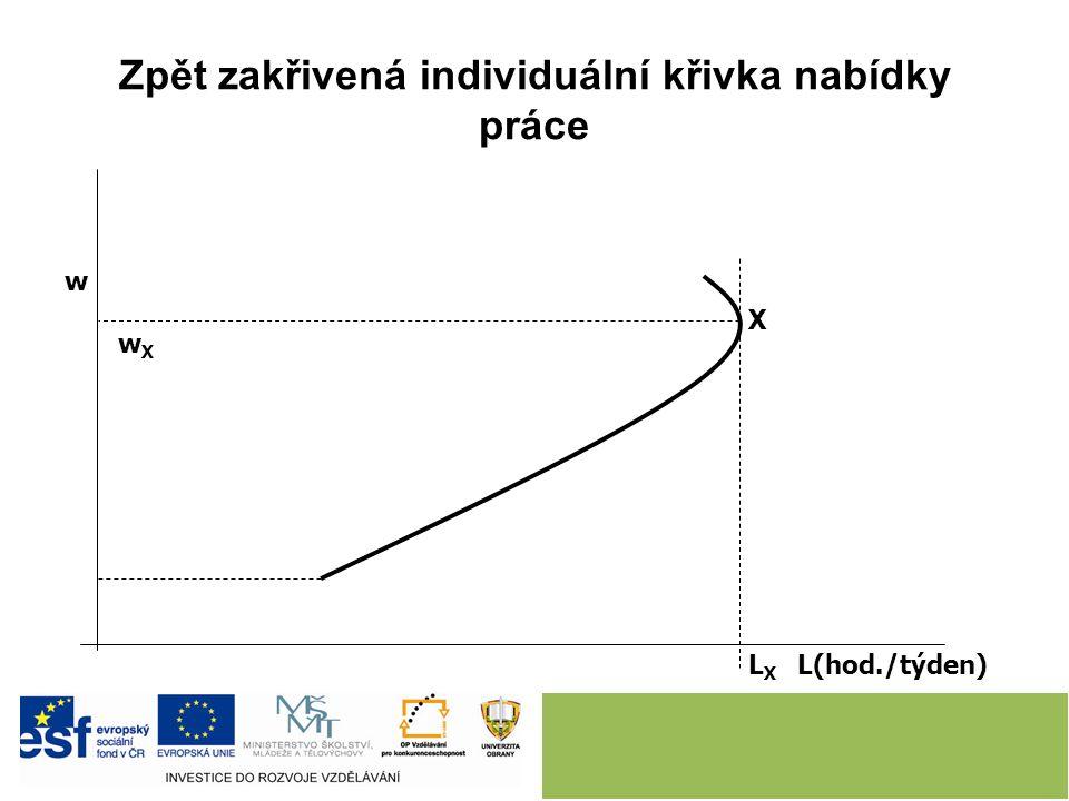 Zpět zakřivená individuální křivka nabídky práce LXLX X wXwX w L(hod./týden)