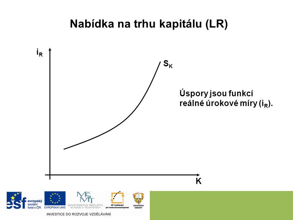 Nabídka na trhu kapitálu (LR) K iRiR SKSK Úspory jsou funkcí reálné úrokové míry (i R ).