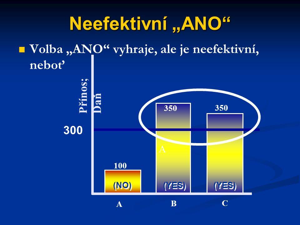 """Neefektivní """"NE"""" Přínos; Daň 700 250 200 (ANO) (NE) A B C 1,150 > 900 300"""