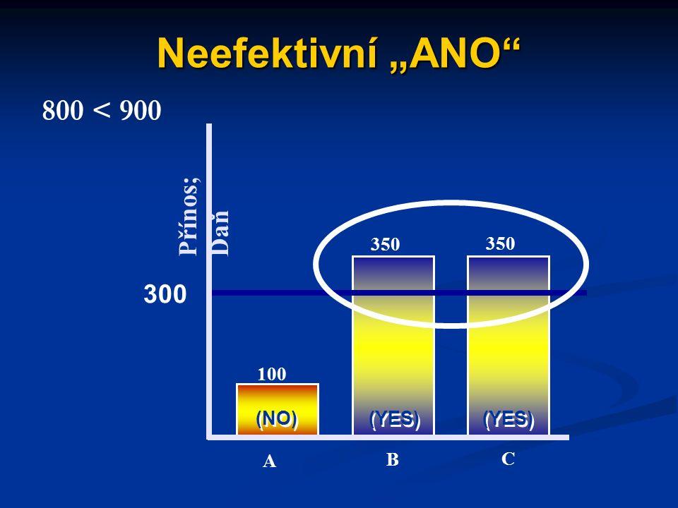 """Neefektivní """"ANO A 100 350 300 (NO) (YES) A B C Volba """"ANO vyhraje, ale je neefektivní, neboť Přínos; Daň"""