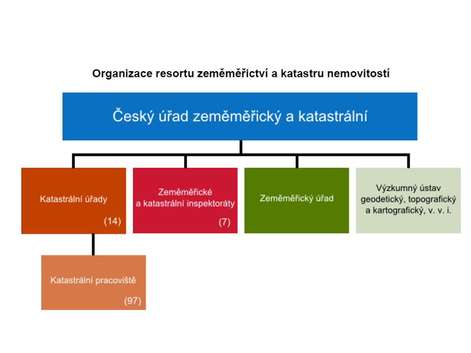 Zápisy týkající se práv se do katastru provádějí vkladem, záznamem nebo poznámkou.