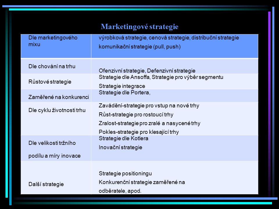 Marketingové strategie Dle marketingového mixu výrobková strategie, cenová strategie, distribuční strategie komunikační strategie (pull, push) Dle chování na trhu Ofenzivní strategie, Defenzivní strategie Růstové strategie Strategie dle Ansoffa, Strategie pro výběr segmentu Strategie integrace Zaměřené na konkurenci Strategie dle Portera, Dle cyklu životnosti trhu Zavádění-strategie pro vstup na nové trhy Růst-strategie pro rostoucí trhy Zralost-strategie pro zralé a nasycené trhy Pokles-strategie pro klesající trhy Dle velikosti tržního podílu a míry inovace Strategie dle Kotlera Inovační strategie Další strategie Strategie positioningu Konkurenční strategie zaměřené na odběratele, apod.