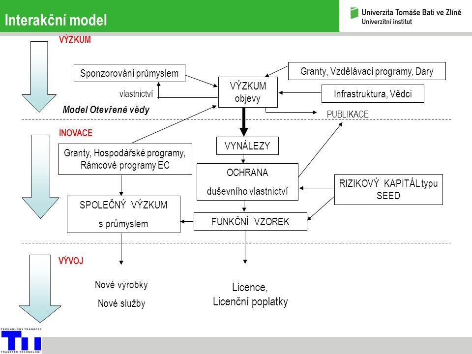 Interakční model Sponzorování průmyslem VÝZKUM INOVACE VÝVOJ VÝZKUM objevy vlastnictví Granty, Vzdělávací programy, Dary Infrastruktura, Vědci PUBLIKACE Granty, Hospodářské programy, Rámcové programy EC VYNÁLEZY OCHRANA duševního vlastnictví FUNKČNÍ VZOREK RIZIKOVÝ KAPITÁL typu SEED Model Otevřené vědy SPOLEČNÝ VÝZKUM s průmyslem Nové výrobky Nové služby Licence, Licenční poplatky