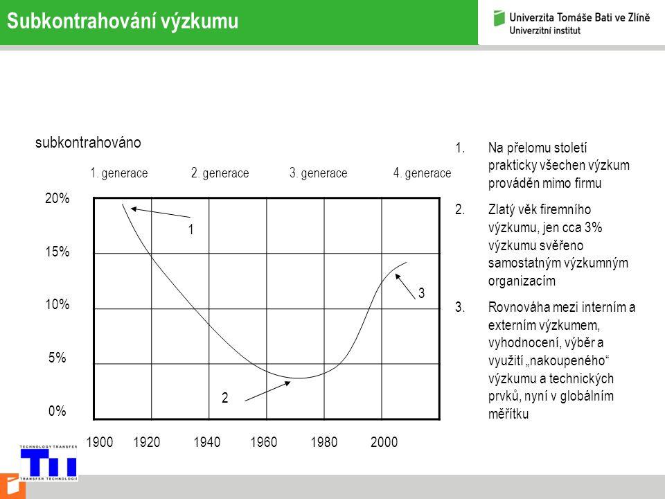Subkontrahování výzkumu 20% 15% 10% 5% 0% subkontrahováno 1900 1920 1940 1960 1980 2000 1.