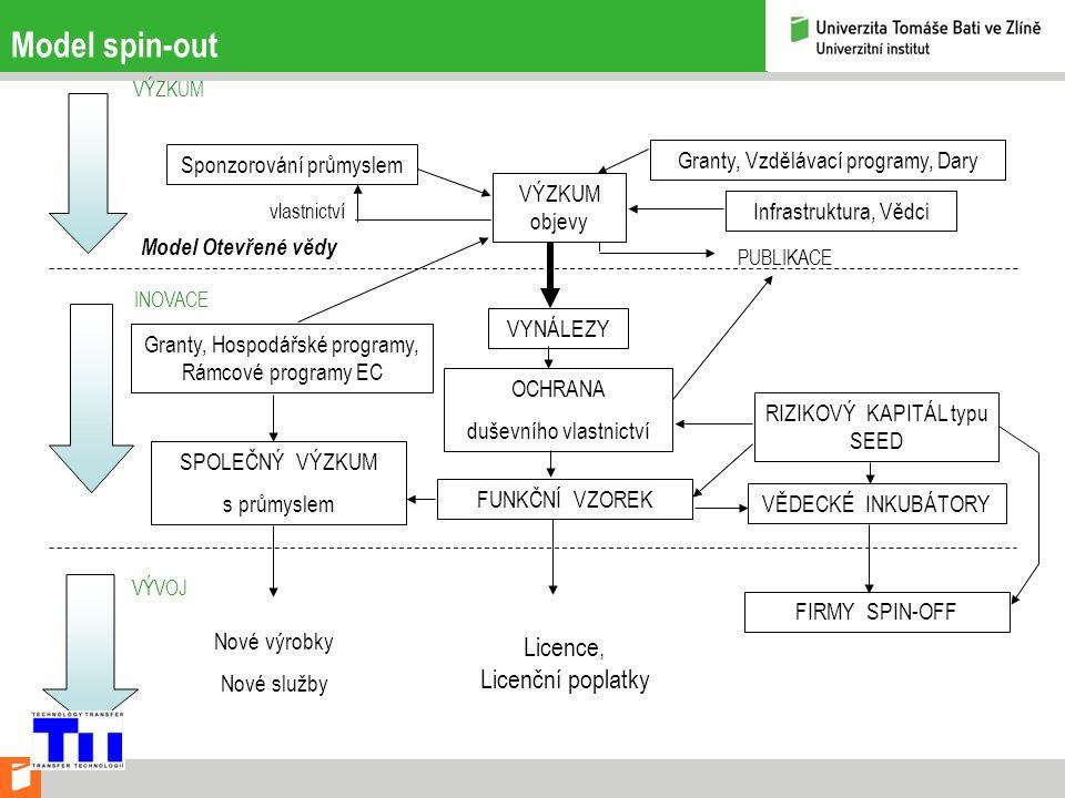 Model spin-out Sponzorování průmyslem VÝZKUM INOVACE VÝVOJ VÝZKUM objevy vlastnictví Granty, Vzdělávací programy, Dary Infrastruktura, Vědci PUBLIKACE Granty, Hospodářské programy, Rámcové programy EC VYNÁLEZY OCHRANA duševního vlastnictví FUNKČNÍ VZOREK RIZIKOVÝ KAPITÁL typu SEED Model Otevřené vědy SPOLEČNÝ VÝZKUM s průmyslem Nové výrobky Nové služby Licence, Licenční poplatky VĚDECKÉ INKUBÁTORY FIRMY SPIN-OFF