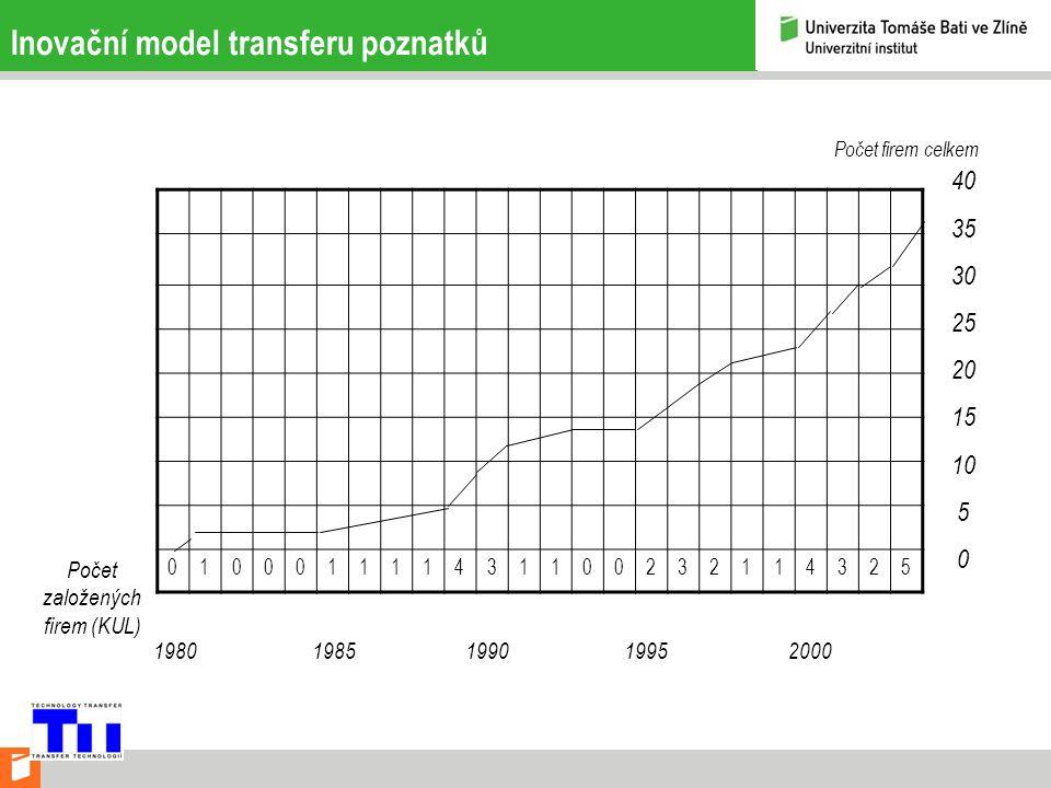 Inovační model transferu poznatků 010001111431100232114325 Počet založených firem (KUL) Počet firem celkem 40 35 30 25 20 15 10 5 0 1980 1985 1990 1995 2000