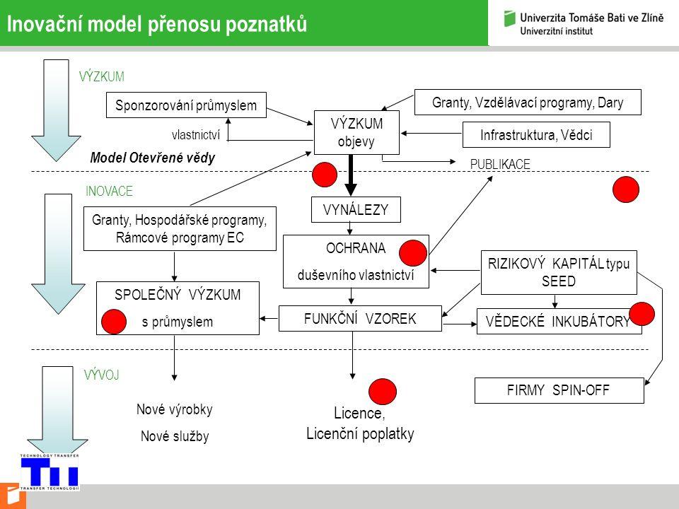 Inovační model přenosu poznatků Sponzorování průmyslem VÝZKUM INOVACE VÝVOJ VÝZKUM objevy vlastnictví Granty, Vzdělávací programy, Dary Infrastruktura, Vědci PUBLIKACE Granty, Hospodářské programy, Rámcové programy EC VYNÁLEZY OCHRANA duševního vlastnictví FUNKČNÍ VZOREK RIZIKOVÝ KAPITÁL typu SEED Model Otevřené vědy SPOLEČNÝ VÝZKUM s průmyslem Nové výrobky Nové služby Licence, Licenční poplatky VĚDECKÉ INKUBÁTORY FIRMY SPIN-OFF