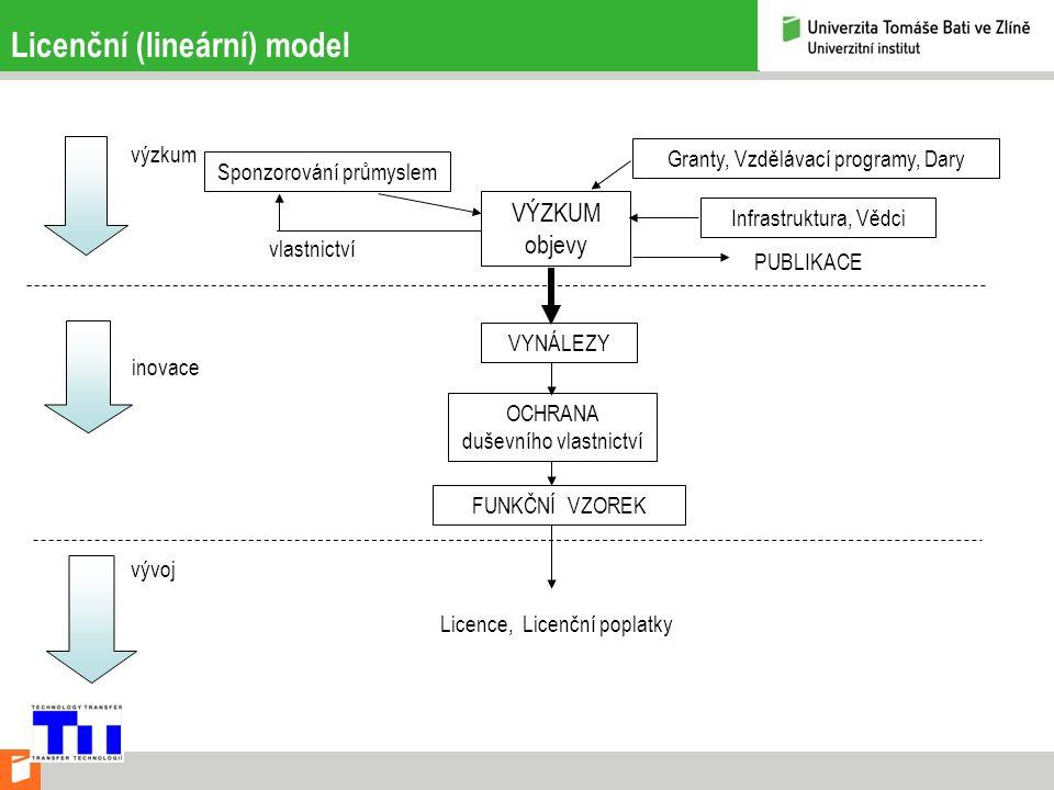Licenční (lineární) model výzkum inovace vývoj VÝZKUM objevy Sponzorování průmyslem vlastnictví Granty, Vzdělávací programy, Dary Infrastruktura, Vědci PUBLIKACE VYNÁLEZY OCHRANA duševního vlastnictví FUNKČNÍ VZOREK Licence, Licenční poplatky