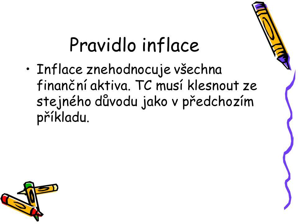 Pravidlo inflace Inflace znehodnocuje všechna finanční aktiva.