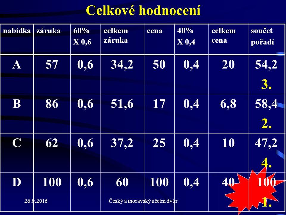 26.9.2016Český a moravský účetní dvůr95 Celkové hodnocení nabídkazáruka60% X 0,6 celkem záruka cena40% X 0,4 celkem cena součet pořadí A570,634,2500,42054,2 3.