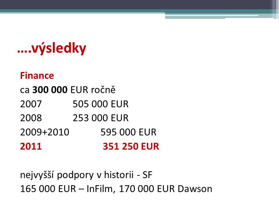 ….výsledky Finance ca 300 000 EUR ročně 2007 505 000 EUR 2008 253 000 EUR 2009+2010 595 000 EUR 2011 351 250 EUR nejvyšší podpory v historii - SF 165 000 EUR – InFilm, 170 000 EUR Dawson