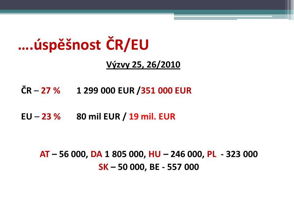 ….úspěšnost ČR/EU Výzvy 25, 26/2010 ČR – 27 % 1 299 000 EUR /351 000 EUR EU – 23 % 80 mil EUR / 19 mil.