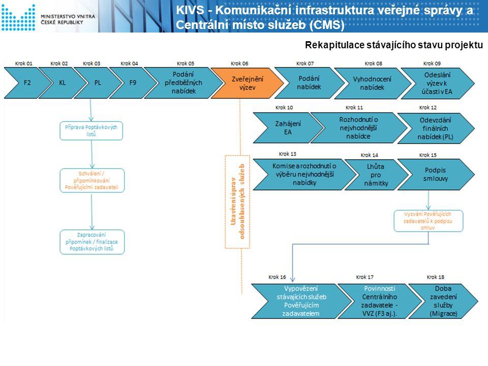 Rekapitulace stávajícího stavu projektu KIVS - Komunikační infrastruktura veřejné správy a Centrální místo služeb (CMS)