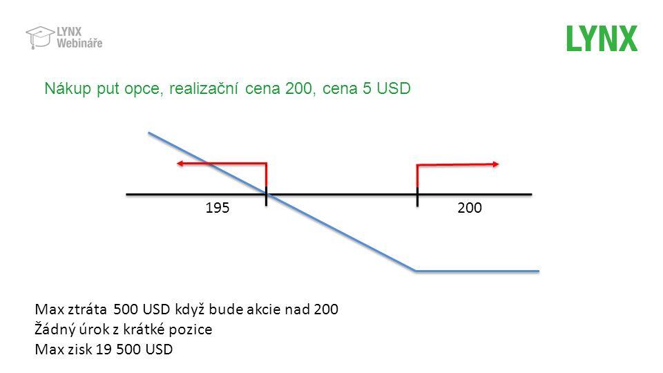 Nákup put opce, realizační cena 200, cena 5 USD 195 Max ztráta 500 USD když bude akcie nad 200 Žádný úrok z krátké pozice Max zisk 19 500 USD 200