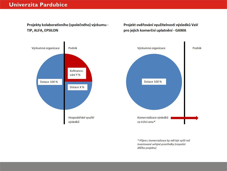 """c)monitoring DP – úvodní a průběžná zpráva (PZ) -kvartální zprávy schvalované Radou pro komercializaci (Rada může DP, který dlouhodobě nesměřuje k dosažení závazných výstupů, předčasně ukončit) 1.1.2016 začátek realizace DP úvodní zpráva (""""0."""