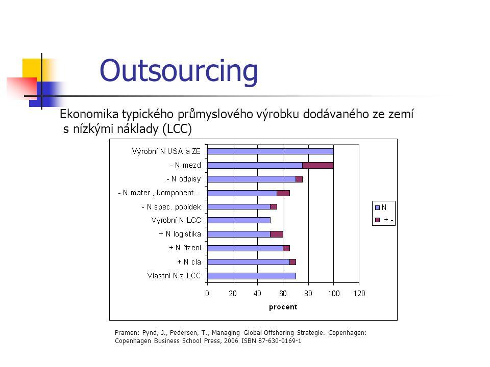 Outsourcing Ekonomika typického průmyslového výrobku dodávaného ze zemí s nízkými náklady (LCC) Pramen: Pynd, J., Pedersen, T., Managing Global Offshoring Strategie.