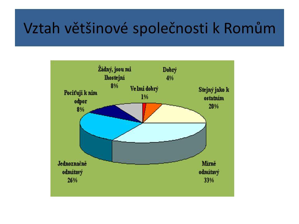 Vztah většinové společnosti k Romům