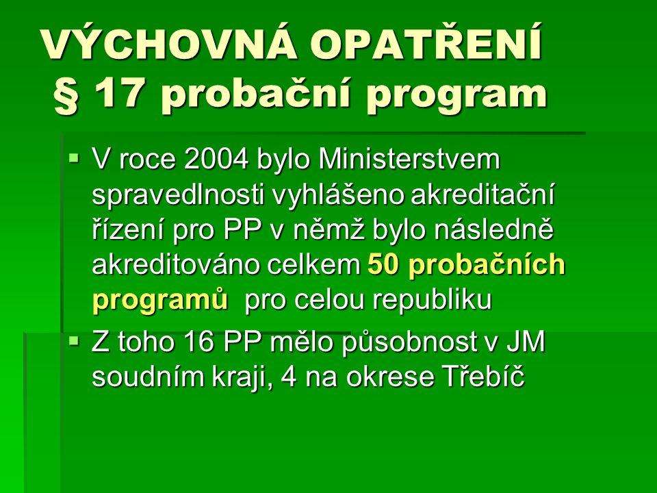 VÝCHOVNÁ OPATŘENÍ § 17 probační program  V roce 2004 bylo Ministerstvem spravedlnosti vyhlášeno akreditační řízení pro PP v němž bylo následně akreditováno celkem 50 probačních programů pro celou republiku  Z toho 16 PP mělo působnost v JM soudním kraji, 4 na okrese Třebíč