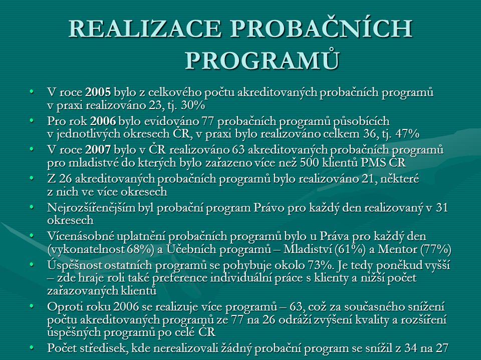 REALIZACE PROBAČNÍCH PROGRAMŮ V roce 2005 bylo z celkového počtu akreditovaných probačních programů v praxi realizováno 23, tj.
