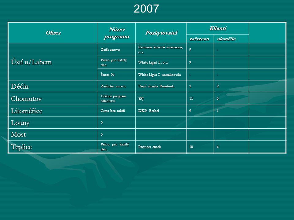 2007Okres Název programu Poskytovatel Klienti zařazenoukončilo Ústí n/Labem Začít znovu Centrum krizové intervence, o.s.