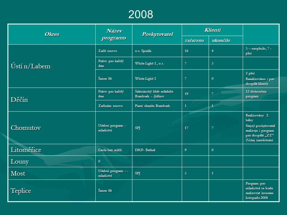 2008 Okres Název programu Poskytovatel Klienti zařazenoukončilo Ústí n/Labem Začít znovu o.s.