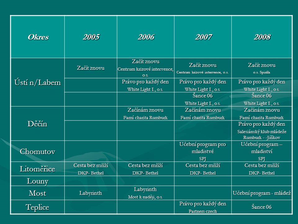 Okres2005200620072008 Ústí n/Labem Začít znovu Centrum krizové intervence, o.s.