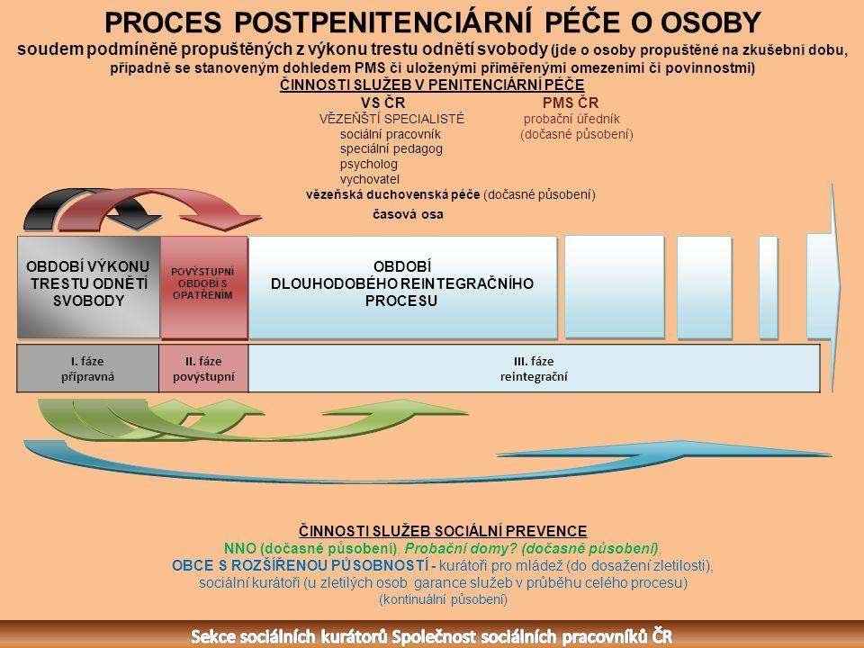 I. fáze přípravná II. fáze povýstupní III.