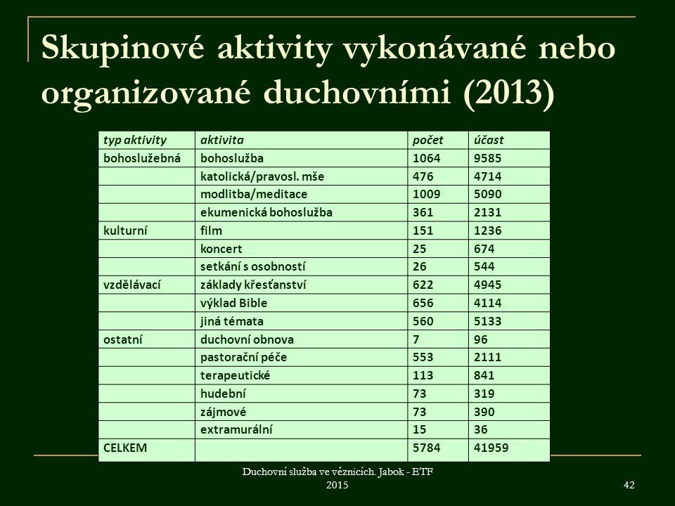 Skupinové aktivity vykonávané nebo organizované duchovními (2013) typ aktivityaktivitapočetúčast bohoslužebnábohoslužba10649585 katolická/pravosl.