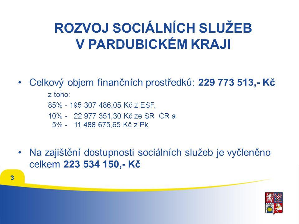 Celkový objem finančních prostředků: 229 773 513,- Kč z toho: 85% - 195 307 486,05 Kč z ESF, 10% - 22 977 351,30 Kč ze SR ČR a 5% - 11 488 675,65 Kč z Pk Na zajištění dostupnosti sociálních služeb je vyčleněno celkem 223 534 150,- Kč 3 ROZVOJ SOCIÁLNÍCH SLUŽEB V PARDUBICKÉM KRAJI