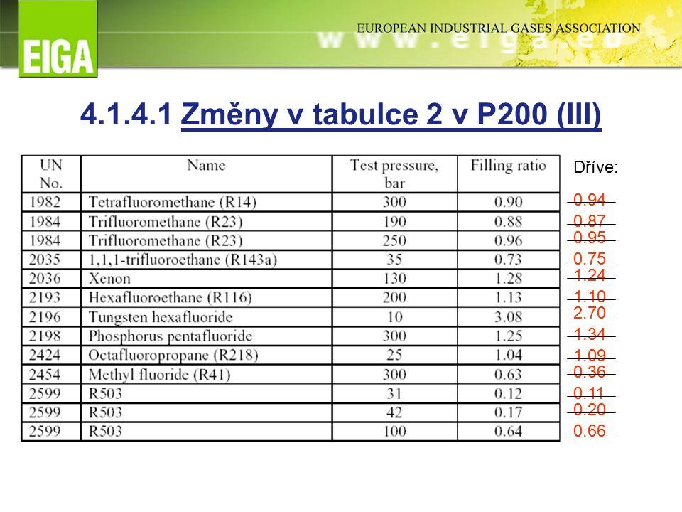 Dříve: 0.94 0.87 0.95 0.75 1.24 1.10 2.70 1.34 1.09 0.36 0.11 0.20 0.66 4.1.4.1 Změny v tabulce 2 v P200 (III)