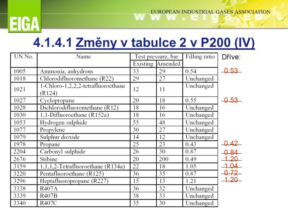 Dříve: 0.53 0.42 0.84 1.20 1.04 0.72 1.20 4.1.4.1 Změny v tabulce 2 v P200 (IV)