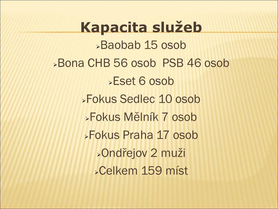 Kapacita služeb  Baobab 15 osob  Bona CHB 56 osob PSB 46 osob  Eset 6 osob  Fokus Sedlec 10 osob  Fokus Mělník 7 osob  Fokus Praha 17 osob  Ondřejov 2 muži  Celkem 159 míst